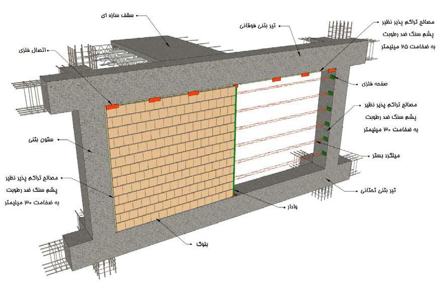 دیوار خارجی بلوکی مسلح شده به میلگرد بستر